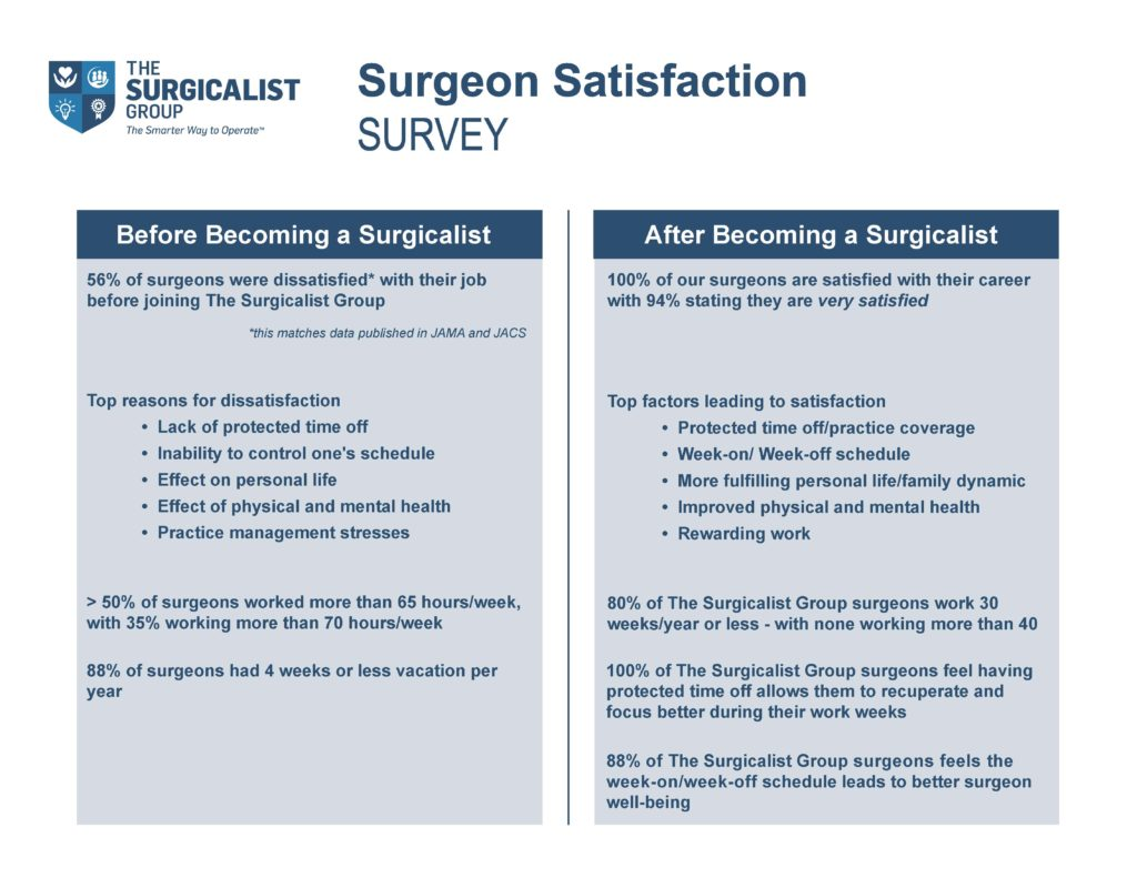 Surgeon Satisfaction